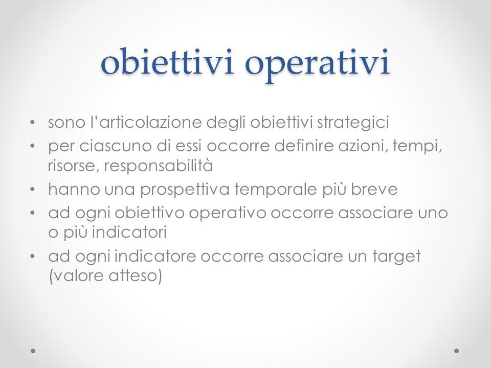 obiettivi operativi sono l'articolazione degli obiettivi strategici per ciascuno di essi occorre definire azioni, tempi, risorse, responsabilità hanno