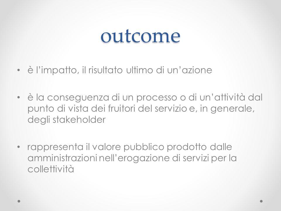 outcome è l'impatto, il risultato ultimo di un'azione è la conseguenza di un processo o di un'attività dal punto di vista dei fruitori del servizio e,