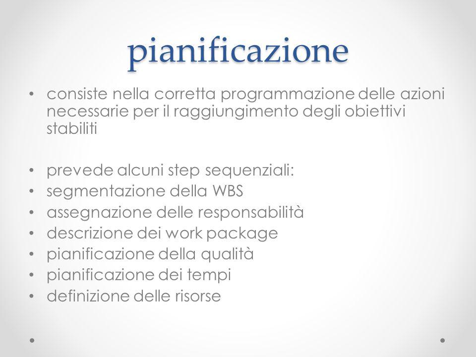 pianificazione consiste nella corretta programmazione delle azioni necessarie per il raggiungimento degli obiettivi stabiliti prevede alcuni step sequ