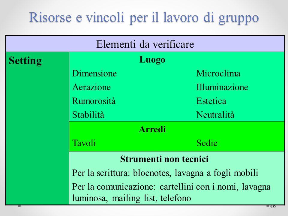 46 Risorse e vincoli per il lavoro di gruppo Elementi da verificare Setting Luogo DimensioneMicroclima AerazioneIlluminazione RumorositàEstetica Stabi