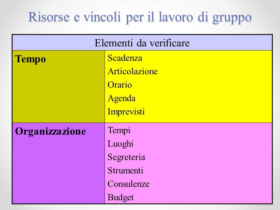 47 Risorse e vincoli per il lavoro di gruppo Elementi da verificare Tempo Scadenza Articolazione Orario Agenda Imprevisti Organizzazione Tempi Luoghi