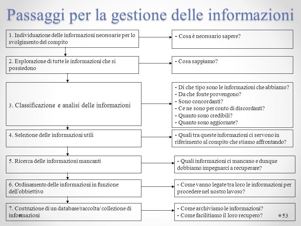 53 Passaggi per la gestione delle informazioni 1. Individuazione delle informazioni necessarie per lo svolgimento del compito - Cosa è necessario sape
