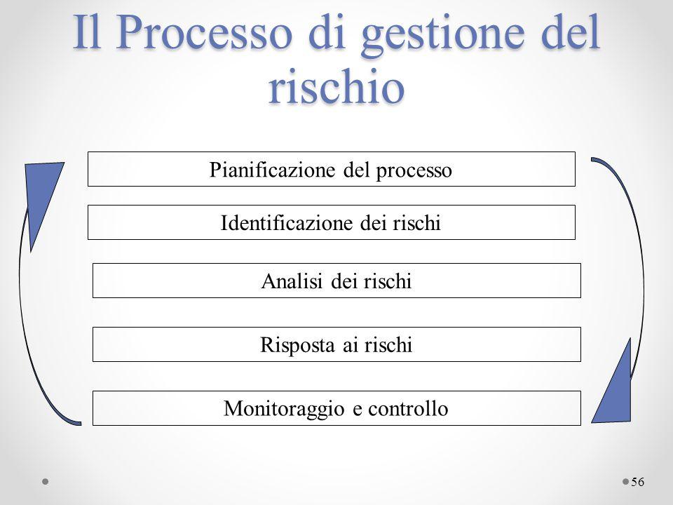 56 Il Processo di gestione del rischio Pianificazione del processo Identificazione dei rischi Analisi dei rischi Risposta ai rischi Monitoraggio e con