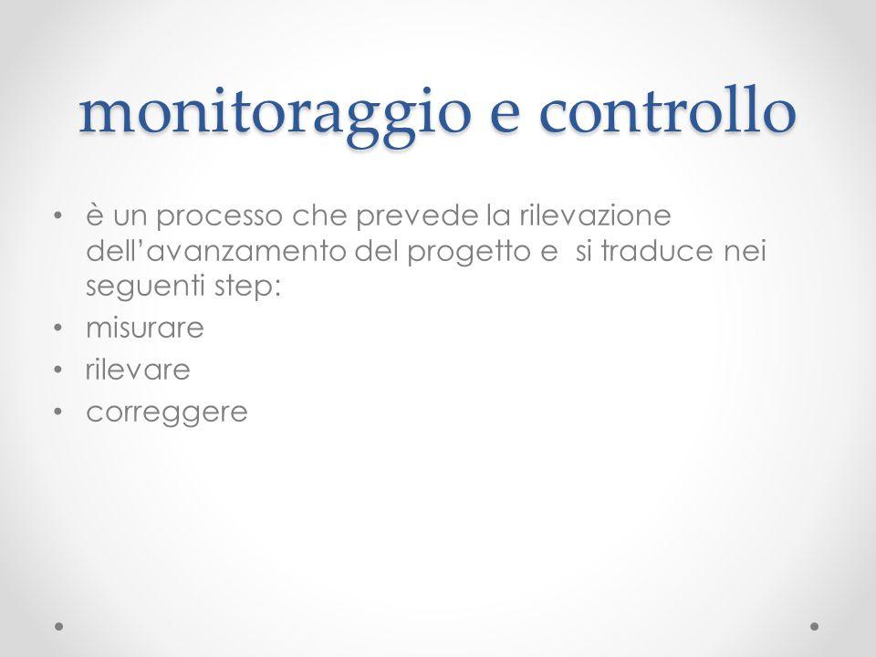 monitoraggio e controllo è un processo che prevede la rilevazione dell'avanzamento del progetto e si traduce nei seguenti step: misurare rilevare corr