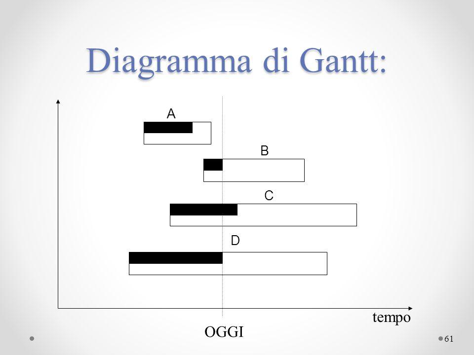 61 Diagramma di Gantt: tempo OGGI A D C B