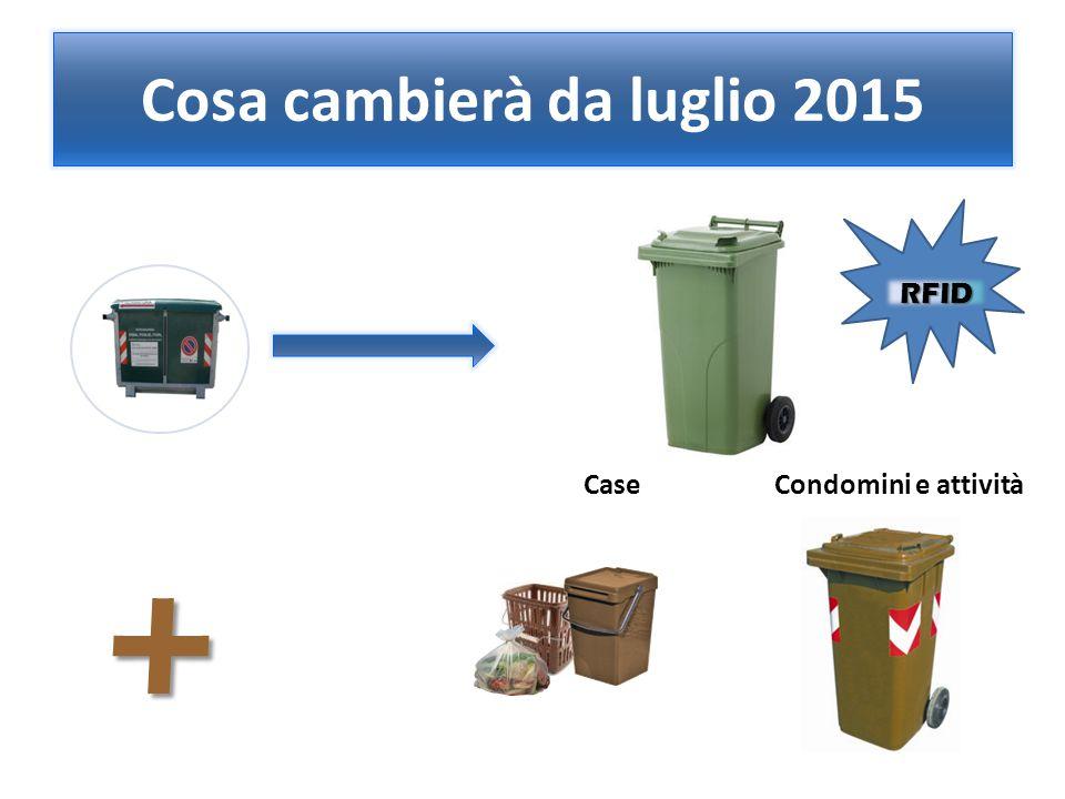 CaseCondomini e attività Cosa cambierà da luglio 2015 + RFID
