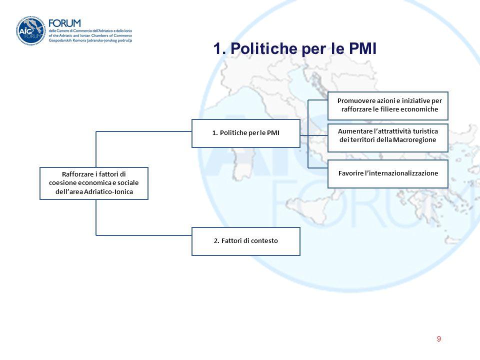 I Paesi interessati dalla Macroregione devono accelerare le riforme indicate dall'UE nello Small Business Act , per favorire lo sviluppo delle PMI.