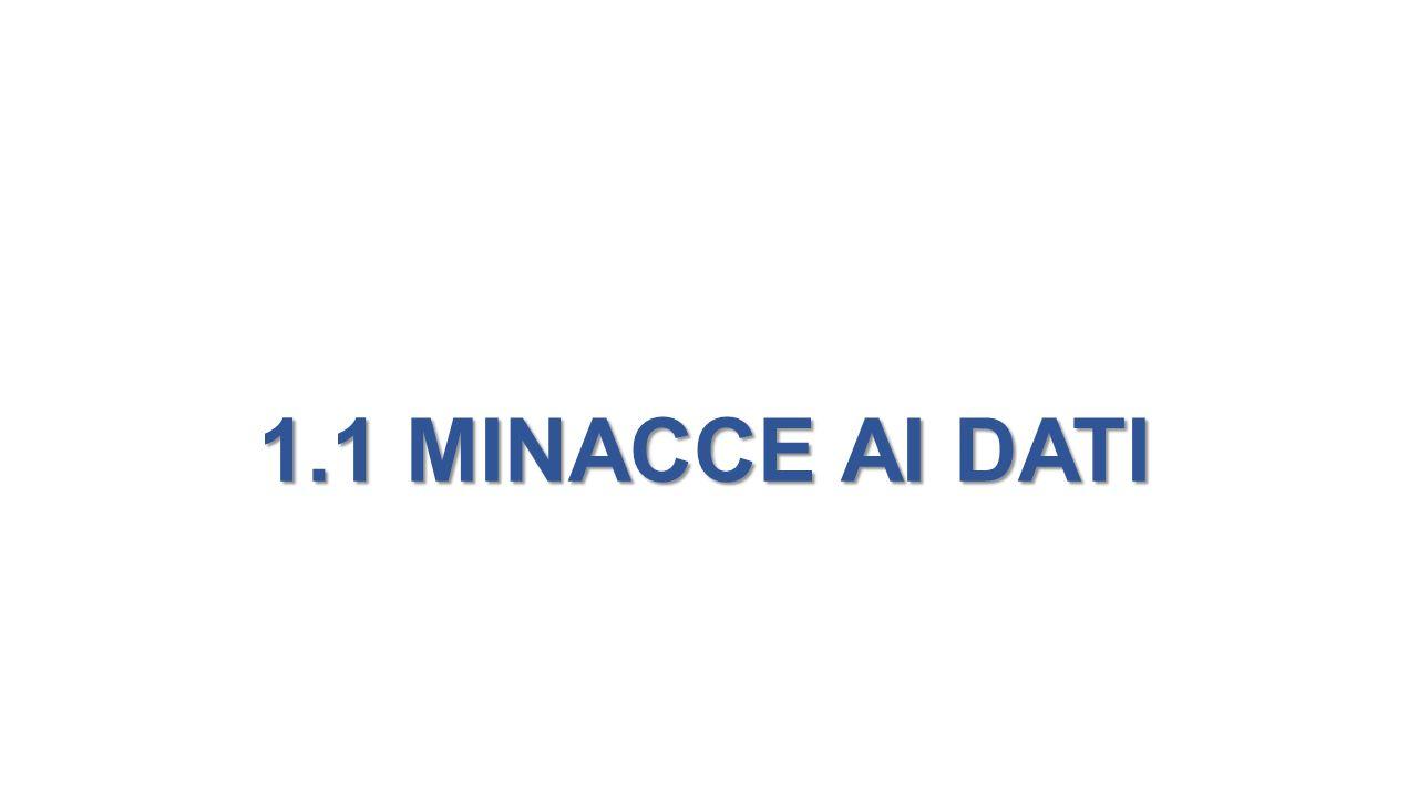 1.1 MINACCE AI DATI