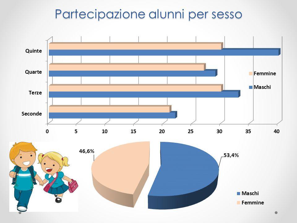 Partecipanti per classe frequentata Totale alunni: 233