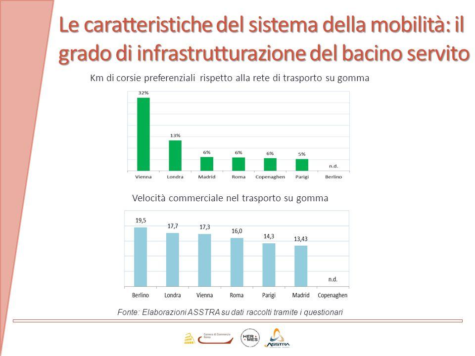 Le caratteristiche del sistema della mobilità: il grado di infrastrutturazione del bacino servito Km di corsie preferenziali rispetto alla rete di tra