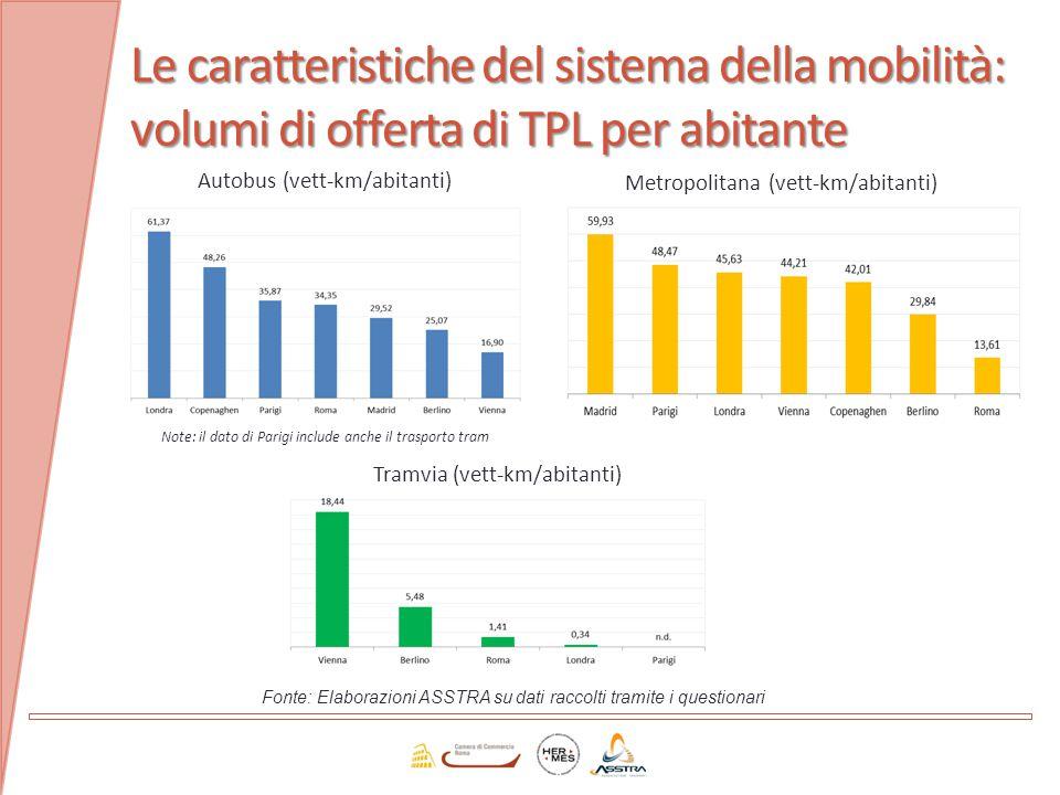 Le caratteristiche del sistema della mobilità: volumi di offerta di TPL per abitante Fonte: Elaborazioni ASSTRA su dati raccolti tramite i questionari