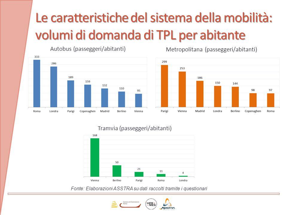 Le caratteristiche del sistema della mobilità: volumi di domanda di TPL per abitante Fonte: Elaborazioni ASSTRA su dati raccolti tramite i questionari