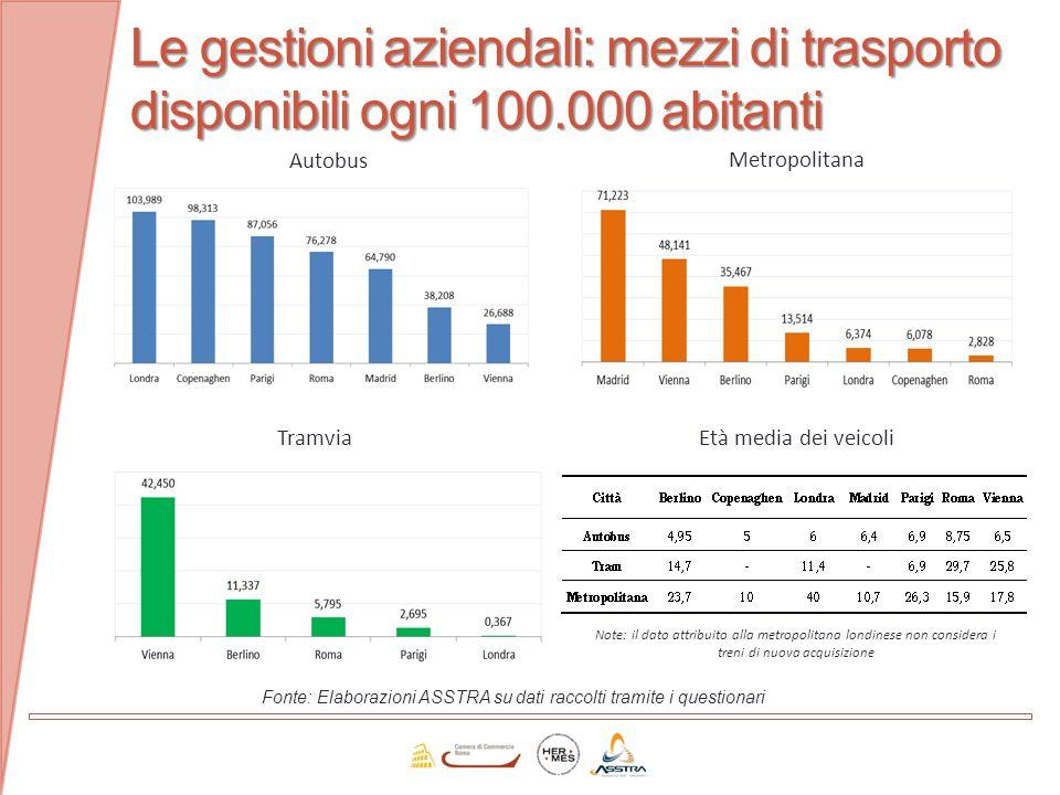 Le gestioni aziendali: mezzi di trasporto disponibili ogni 100.000 abitanti Fonte: Elaborazioni ASSTRA su dati raccolti tramite i questionari Autobus