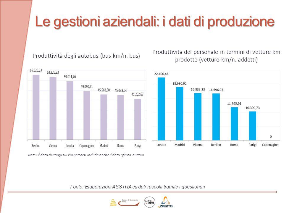 Le gestioni aziendali: i dati di produzione Fonte: Elaborazioni ASSTRA su dati raccolti tramite i questionari Produttività degli autobus (bus km/n. bu