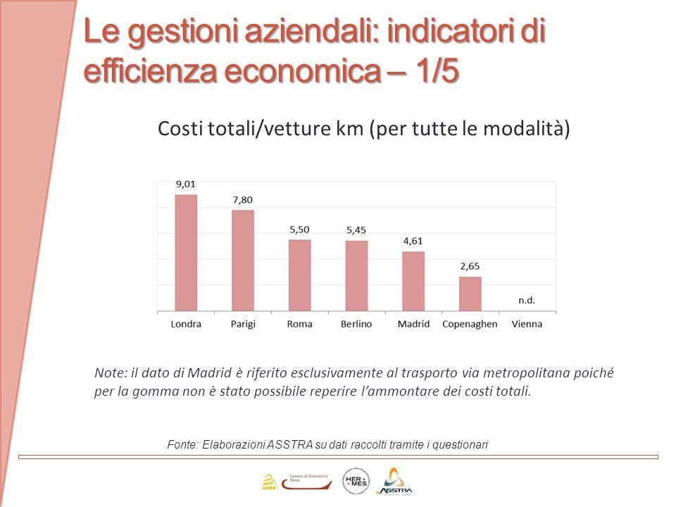 Le gestioni aziendali: indicatori di efficienza economica – 1/5 Fonte: Elaborazioni ASSTRA su dati raccolti tramite i questionari Costi totali/vetture