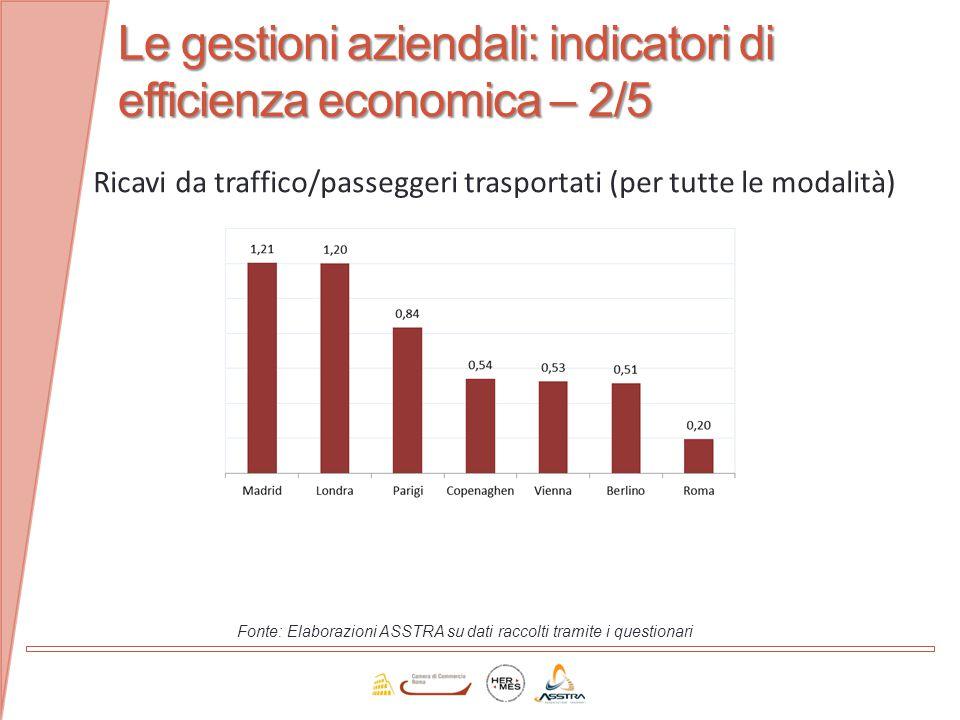Le gestioni aziendali: indicatori di efficienza economica – 2/5 Fonte: Elaborazioni ASSTRA su dati raccolti tramite i questionari Ricavi da traffico/p