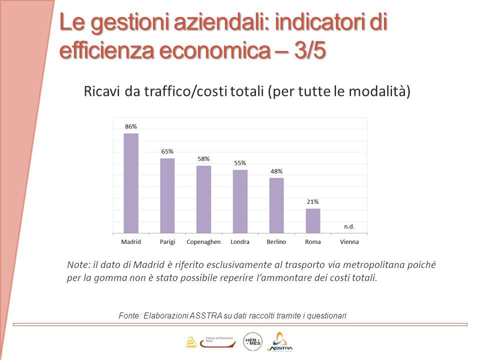 Le gestioni aziendali: indicatori di efficienza economica – 3/5 Fonte: Elaborazioni ASSTRA su dati raccolti tramite i questionari Ricavi da traffico/c