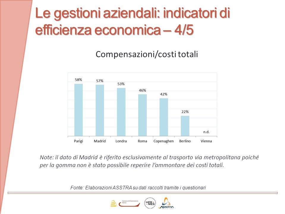Le gestioni aziendali: indicatori di efficienza economica – 4/5 Fonte: Elaborazioni ASSTRA su dati raccolti tramite i questionari Compensazioni/costi
