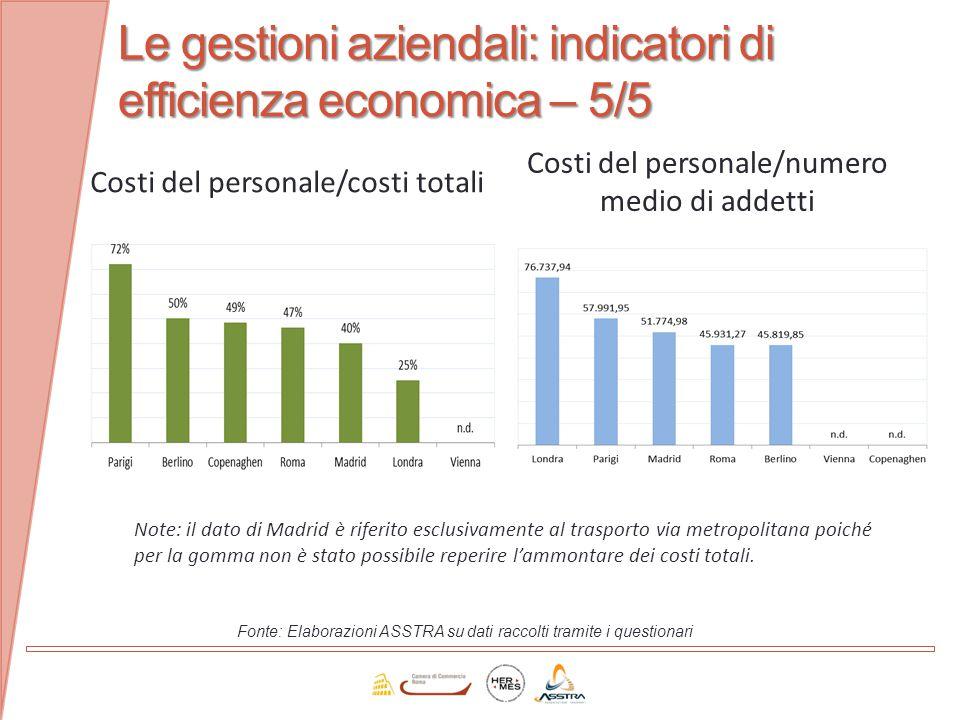 Le gestioni aziendali: indicatori di efficienza economica – 5/5 Fonte: Elaborazioni ASSTRA su dati raccolti tramite i questionari Costi del personale/