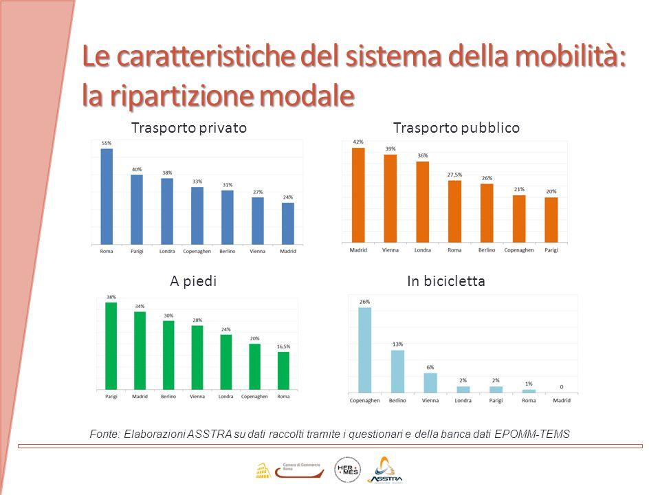 Le caratteristiche del sistema della mobilità: la ripartizione modale Trasporto pubblico A piediIn bicicletta Fonte: Elaborazioni ASSTRA su dati racco