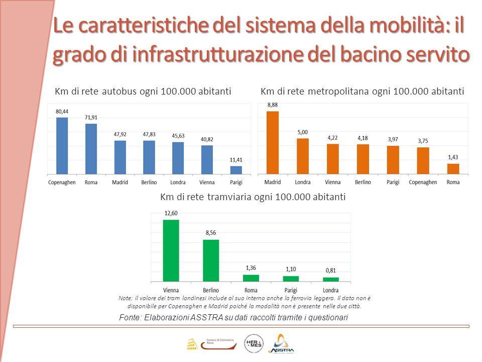 Le caratteristiche del sistema della mobilità: il grado di infrastrutturazione del bacino servito Km di corsie preferenziali rispetto alla rete di trasporto su gomma Velocità commerciale nel trasporto su gomma Fonte: Elaborazioni ASSTRA su dati raccolti tramite i questionari