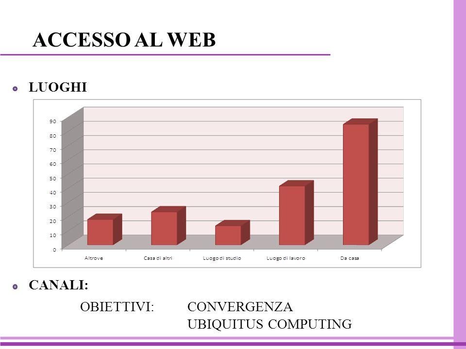 ACCESSO AL WEB LUOGHI CANALI: OBIETTIVI: CONVERGENZA UBIQUITUS COMPUTING