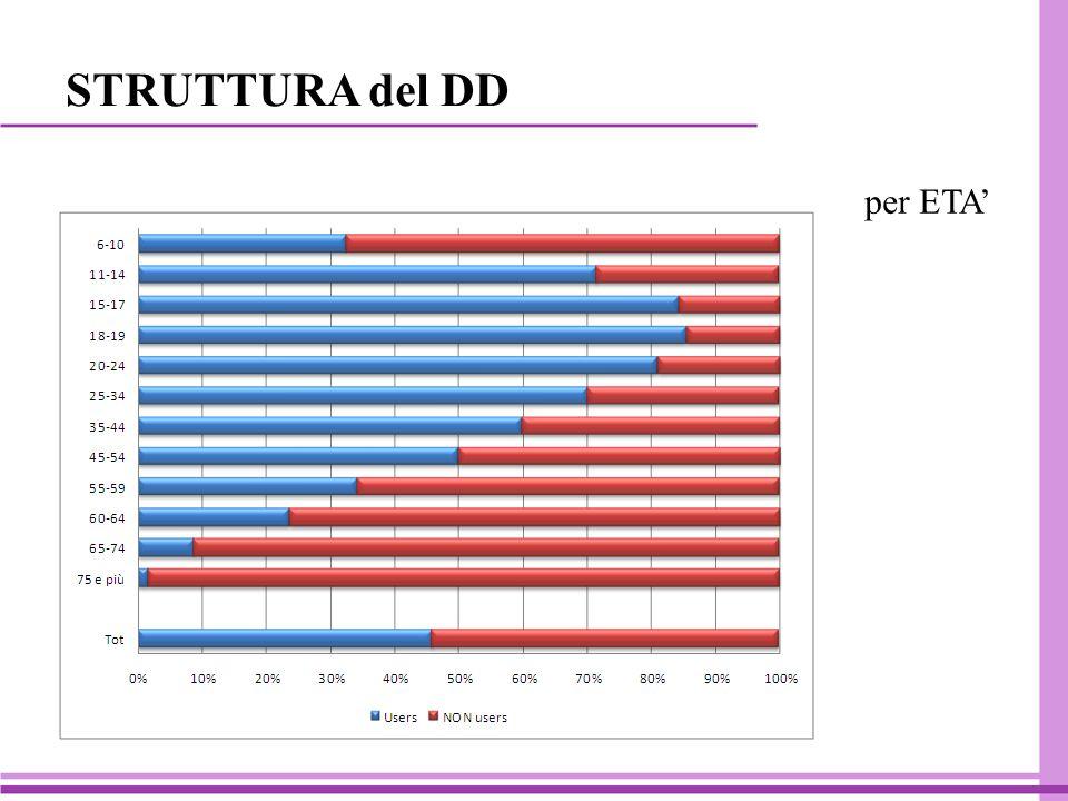STRUTTURA del DD per ETA'