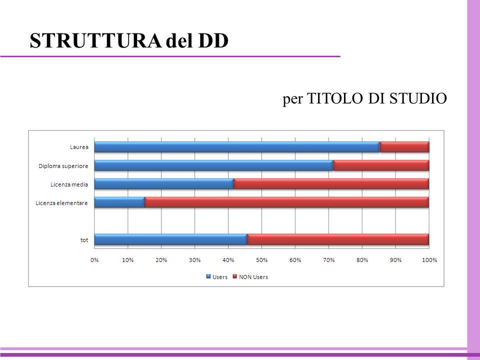 per TITOLO DI STUDIO STRUTTURA del DD