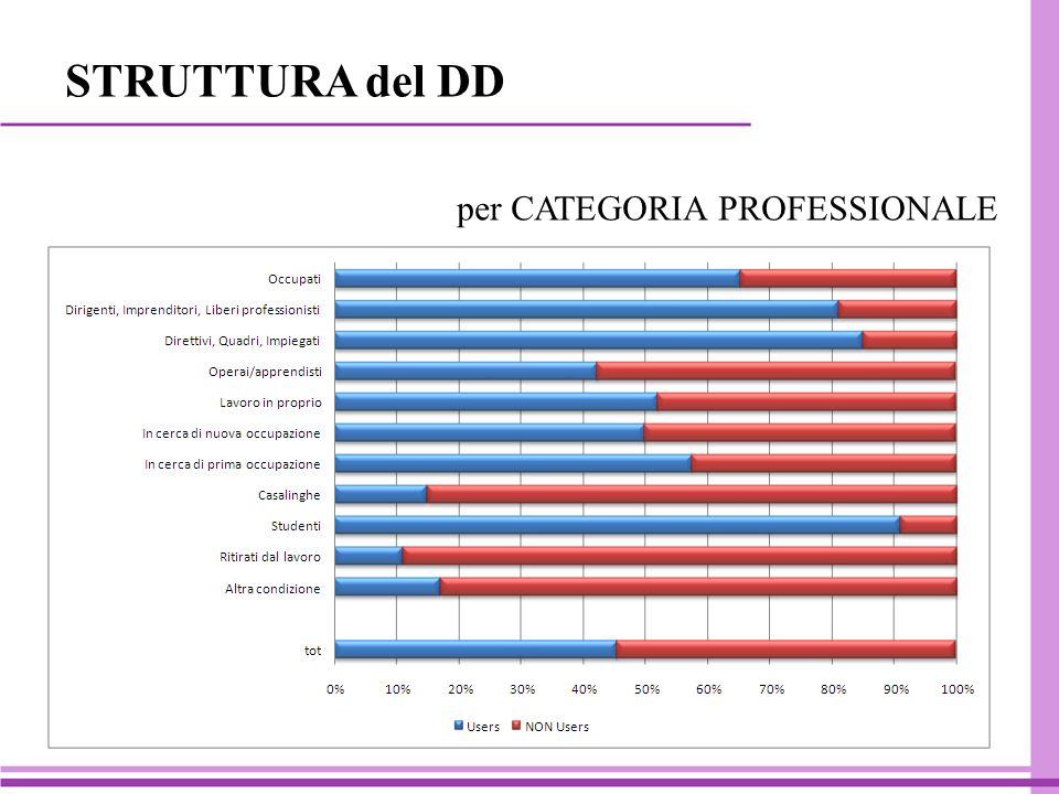 per CATEGORIA PROFESSIONALE STRUTTURA del DD