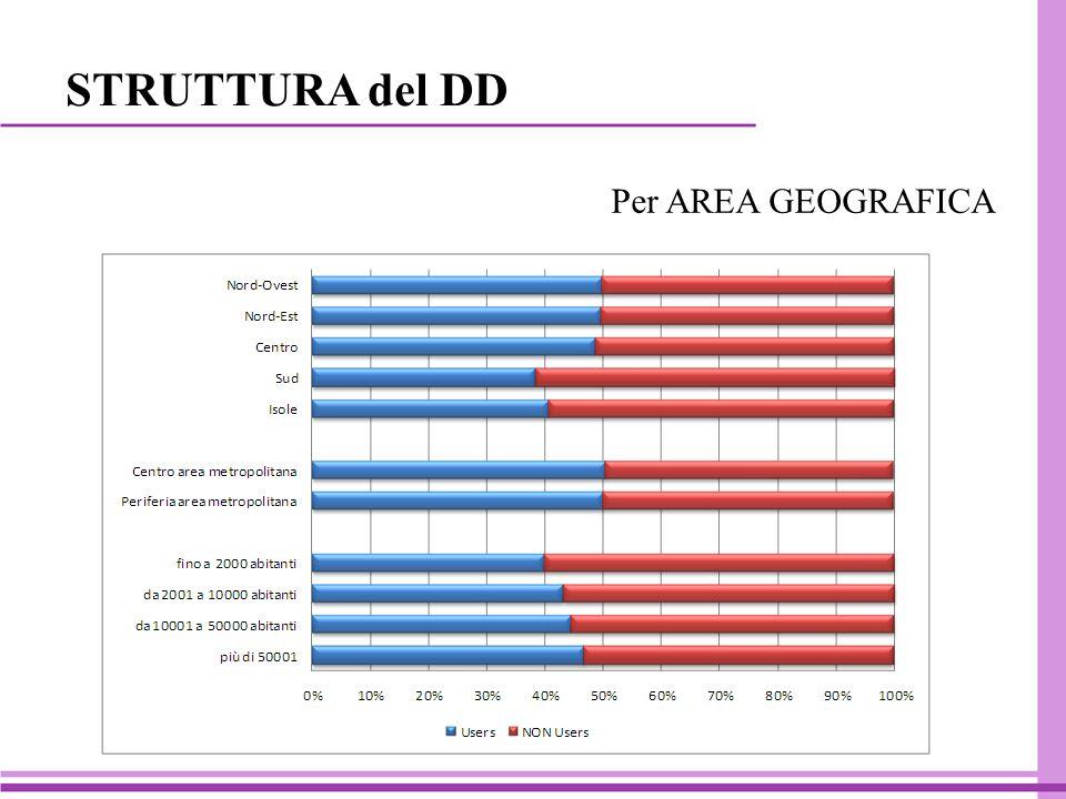 Per AREA GEOGRAFICA STRUTTURA del DD