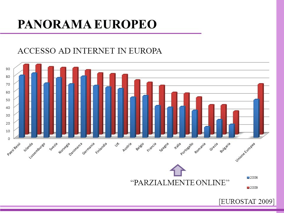 PANORAMA EUROPEO ACCESSO AD INTERNET IN EUROPA [EUROSTAT 2009] PARZIALMENTE ONLINE
