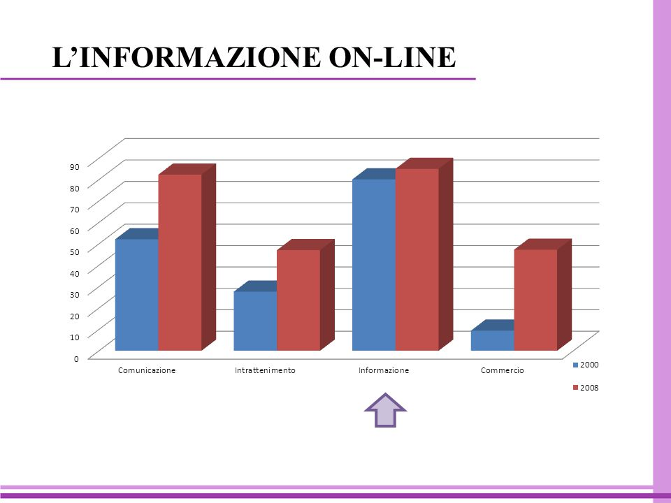 L'INFORMAZIONE ON-LINE