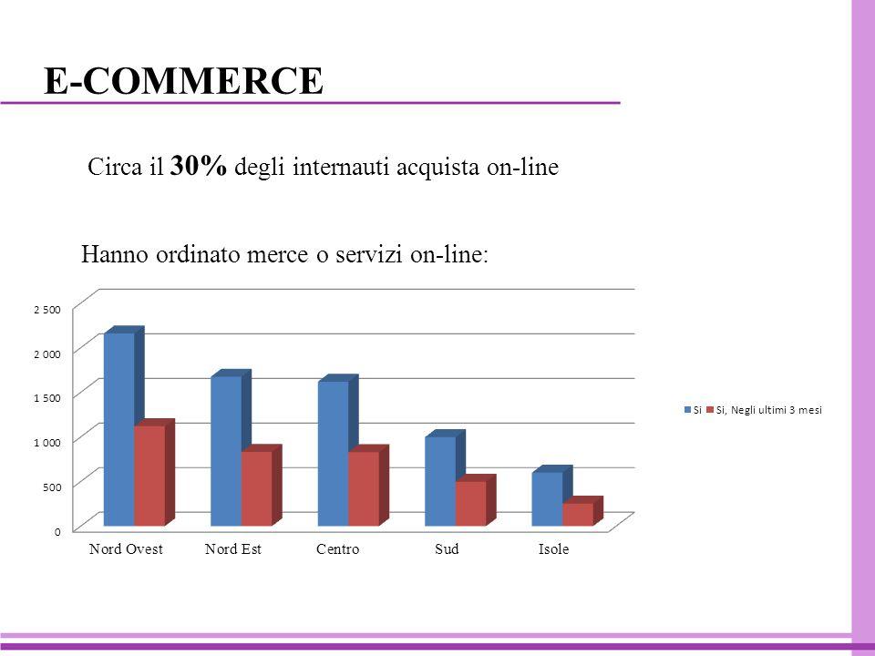 E-COMMERCE Circa il 30% degli internauti acquista on-line Hanno ordinato merce o servizi on-line: