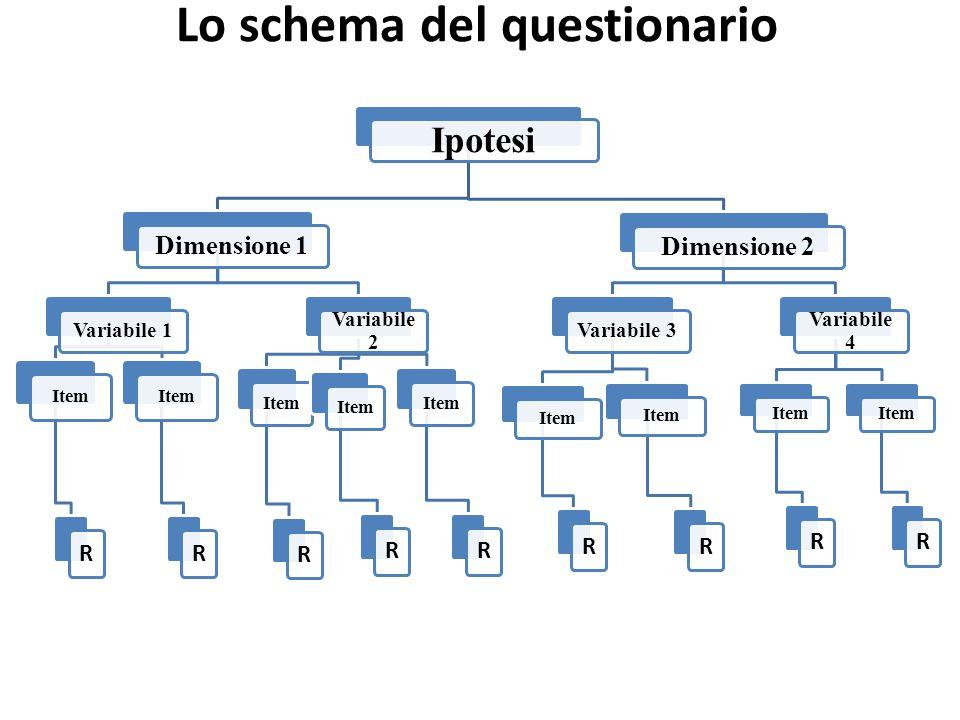 Lo schema del questionario Ipotesi Dimensione 1 Variabile 1 Item R R Variabile 2 Item R R R Dimensione 2 Variabile 3 Item R R Variabile 4 Item R R