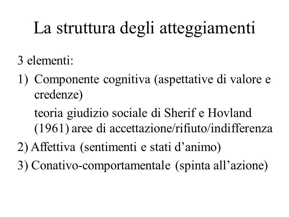 La struttura degli atteggiamenti 3 elementi: 1)Componente cognitiva (aspettative di valore e credenze) teoria giudizio sociale di Sherif e Hovland (19