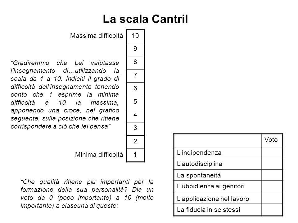 """La scala Cantril """"Che qualità ritiene più importanti per la formazione della sua personalità? Dia un voto da 0 (poco importante) a 10 (molto important"""