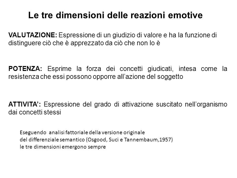 Le tre dimensioni delle reazioni emotive VALUTAZIONE: Espressione di un giudizio di valore e ha la funzione di distinguere ciò che è apprezzato da ciò