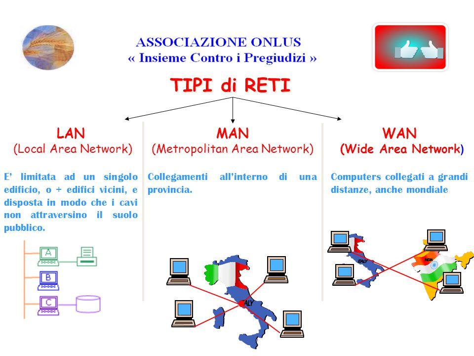 TIPI di RETI LAN (Local Area Network) E' limitata ad un singolo edificio, o + edifici vicini, e disposta in modo che i cavi non attraversino il suolo pubblico.