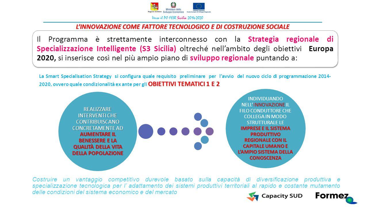 Il Programma è strettamente interconnesso con la Strategia regionale di Specializzazione Intelligente (S3 Sicilia) oltreché nell'ambito degli obiettiv