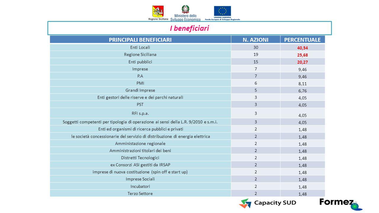 PO FESR Sicilia 2014-2020 I beneficiari PRINCIPALI BENEFICIARIN. AZIONIPERCENTUALE Enti Locali30 40,54 Regione Siciliana19 25,68 Enti pubblici15 20,27
