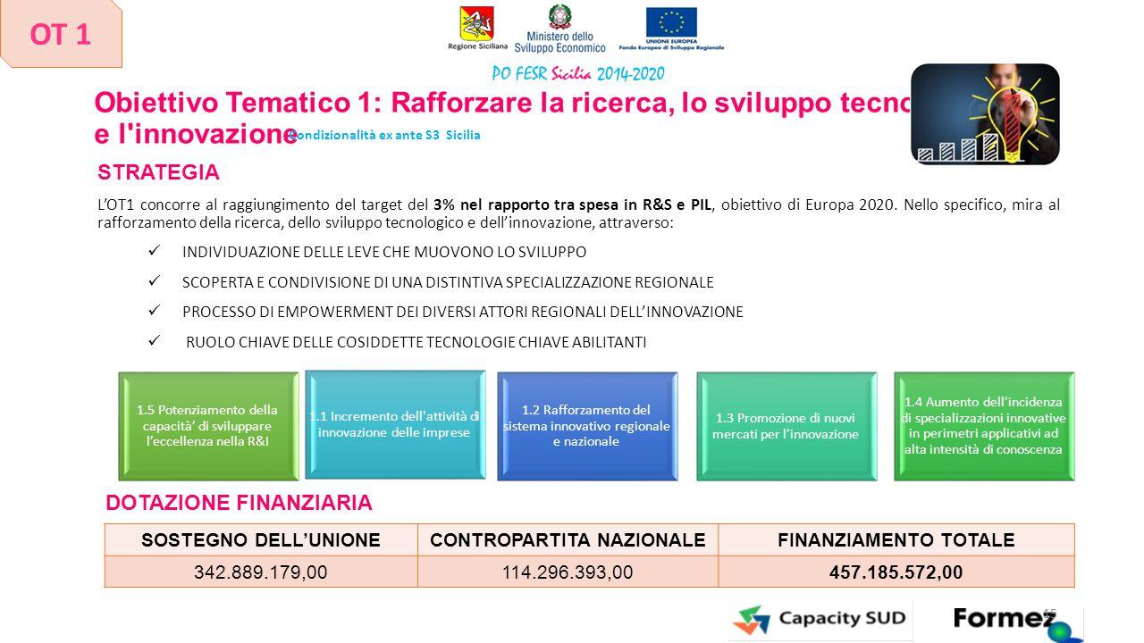 Obiettivo Tematico 1: Rafforzare la ricerca, lo sviluppo tecnologico e l'innovazione STRATEGIA L'OT1 concorre al raggiungimento del target del 3% nel