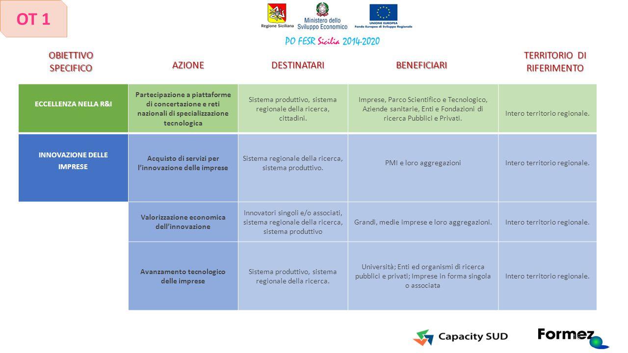 ECCELLENZA NELLA R&I Partecipazione a piattaforme di concertazione e reti nazionali di specializzazione tecnologica Sistema produttivo, sistema region