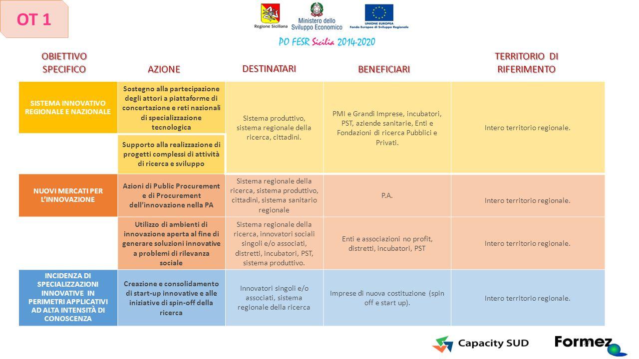 SISTEMA INNOVATIVO REGIONALE E NAZIONALE Sostegno alla partecipazione degli attori a piattaforme di concertazione e reti nazionali di specializzazione