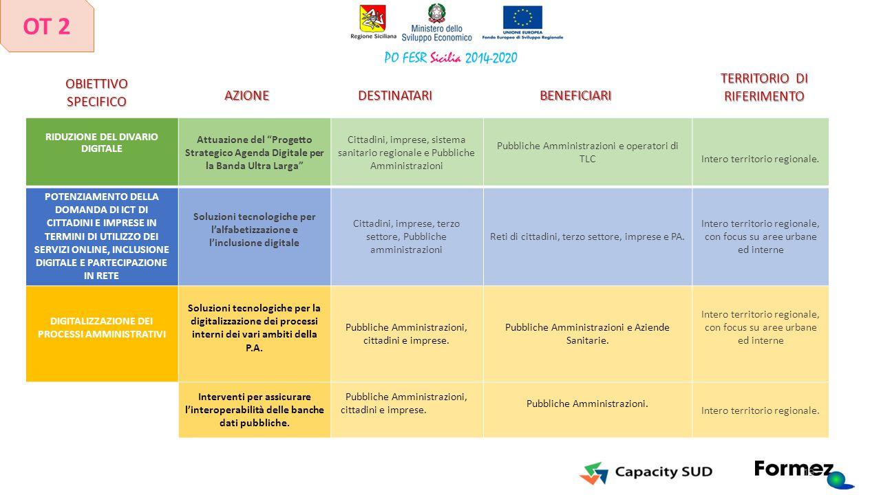 """RIDUZIONE DEL DIVARIO DIGITALE Attuazione del """"Progetto Strategico Agenda Digitale per la Banda Ultra Larga"""" Cittadini, imprese, sistema sanitario reg"""