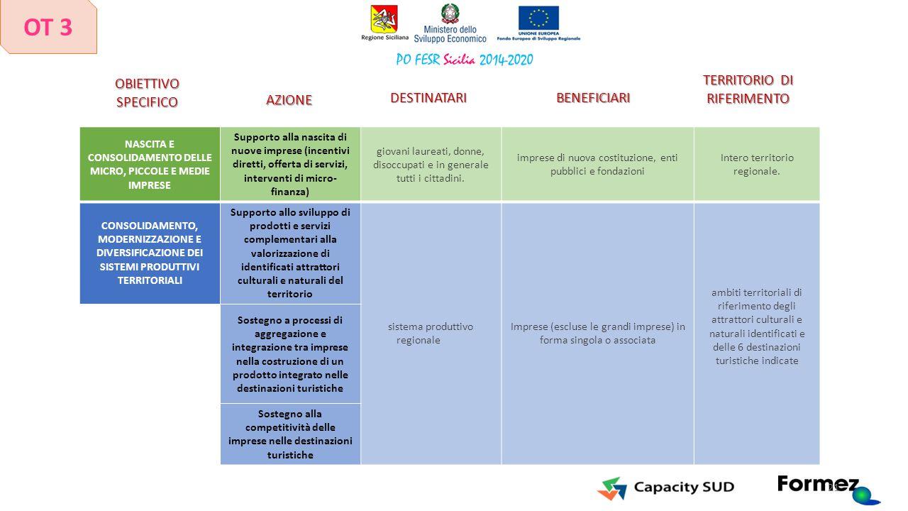 NASCITA E CONSOLIDAMENTO DELLE MICRO, PICCOLE E MEDIE IMPRESE Supporto alla nascita di nuove imprese (incentivi diretti, offerta di servizi, intervent