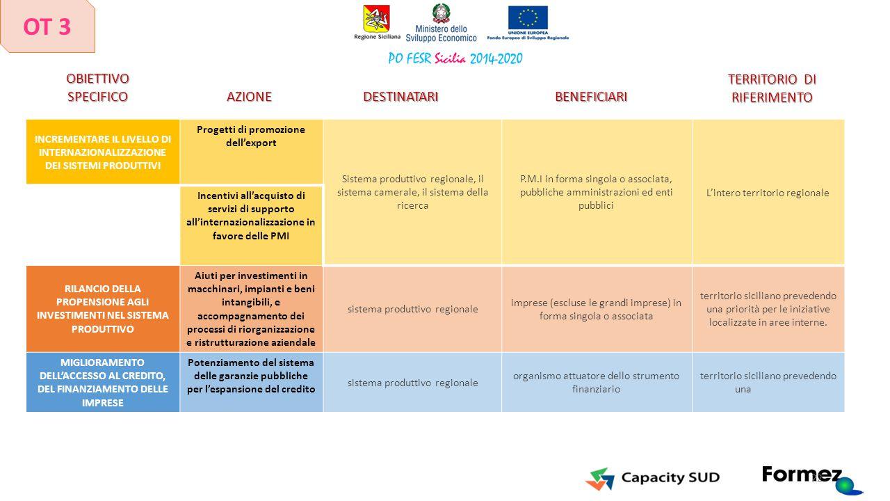 INCREMENTARE IL LIVELLO DI INTERNAZIONALIZZAZIONE DEI SISTEMI PRODUTTIVI Progetti di promozione dell'export Sistema produttivo regionale, il sistema c