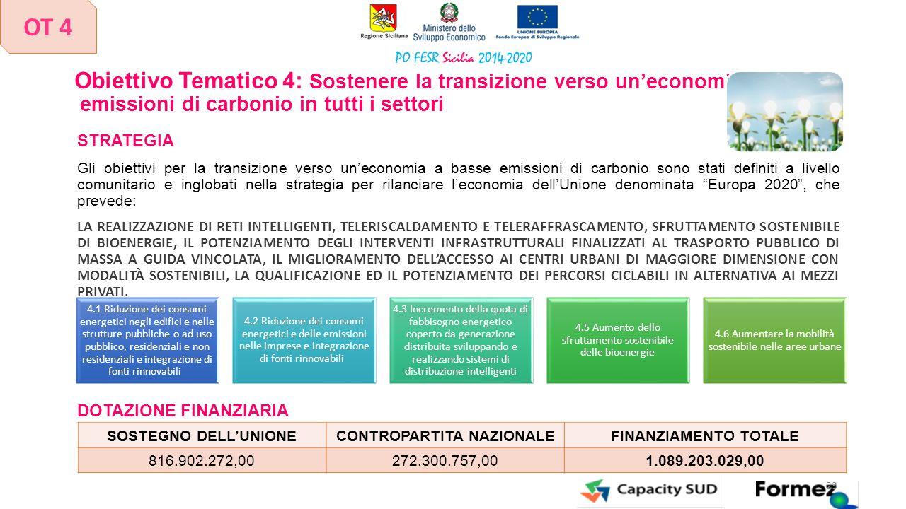 Obiettivo Tematico 4: Sostenere la transizione verso un'economia a basse emissioni di carbonio in tutti i settori STRATEGIA Gli obiettivi per la trans