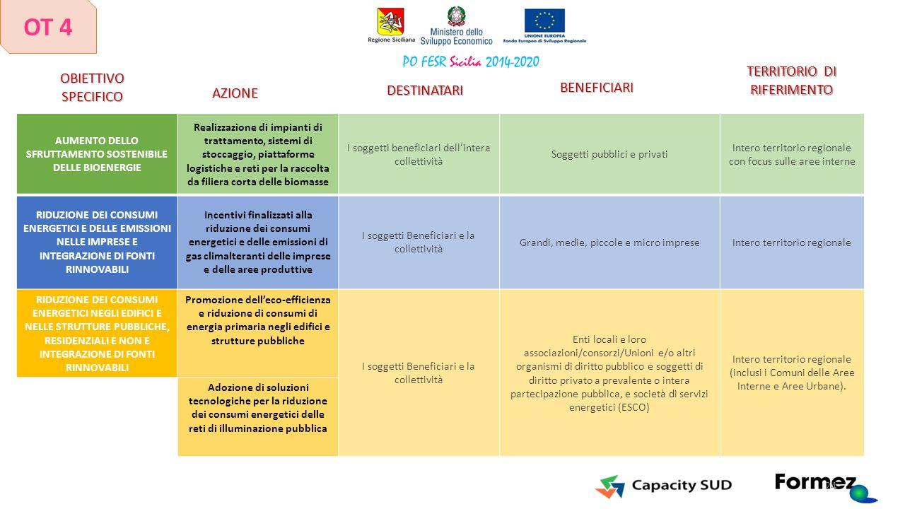 AUMENTO DELLO SFRUTTAMENTO SOSTENIBILE DELLE BIOENERGIE Realizzazione di impianti di trattamento, sistemi di stoccaggio, piattaforme logistiche e reti