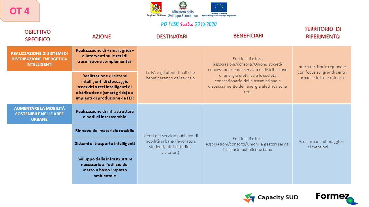 REALIZZAZIONE DI SISTEMI DI DISTRIBUZIONE ENERGETICA INTELLIGENTI Realizzazione di «smart grids» e interventi sulle reti di trasmissione complementari
