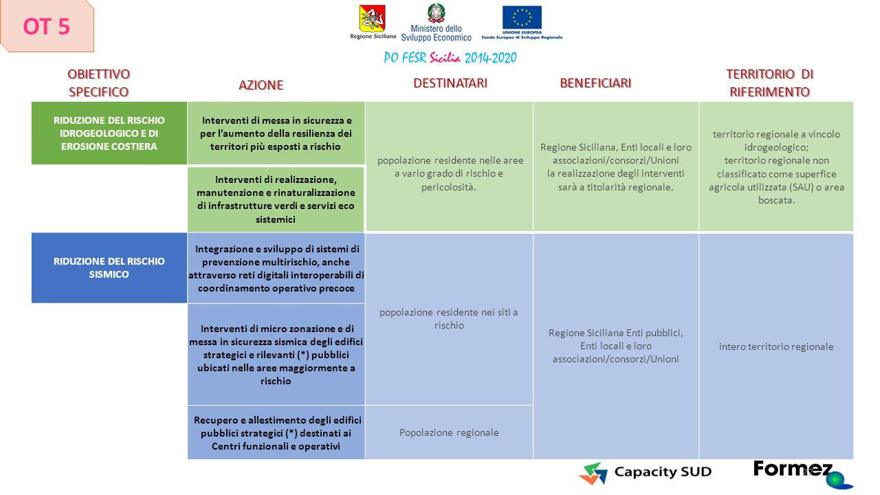 RIDUZIONE DEL RISCHIO IDROGEOLOGICO E DI EROSIONE COSTIERA Interventi di messa in sicurezza e per l'aumento della resilienza dei territori più esposti